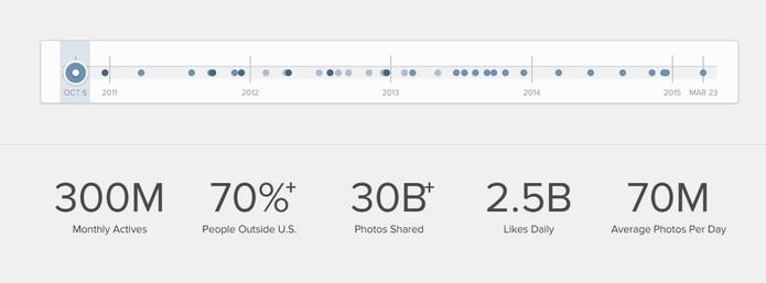 70% dos usuários do Instagram são de fora dos EUA (Foto: Reprodução/Instagram)