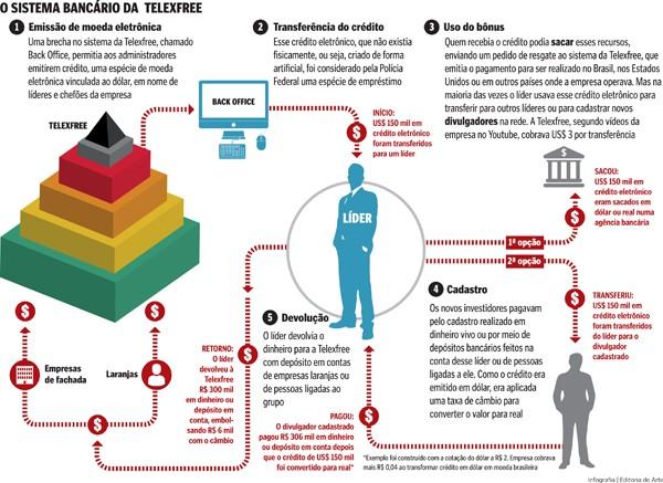 Esquema da Telexfree emitia moeda financeira (Foto: Arte/ A Gazeta)