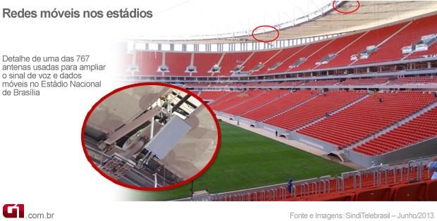 Imagem das antenas usadas para cobertura de telefonia celular e banda larga móvel no Estádio Mané Garrincha, em Brasília (Foto: Divulgação/Sinditelebrasil)
