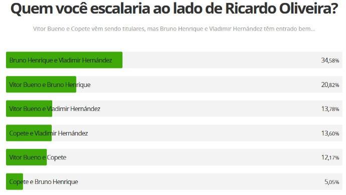 Em enquete, torcedores mostraram querer entrada de Bruno Henrique e saída de Copete (Foto: reprodução)