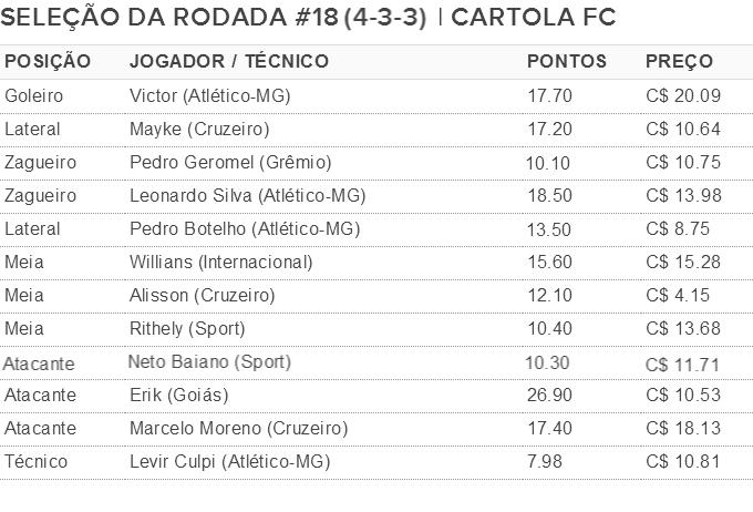 Seleção da rodada 18 do cartola (Foto: . )
