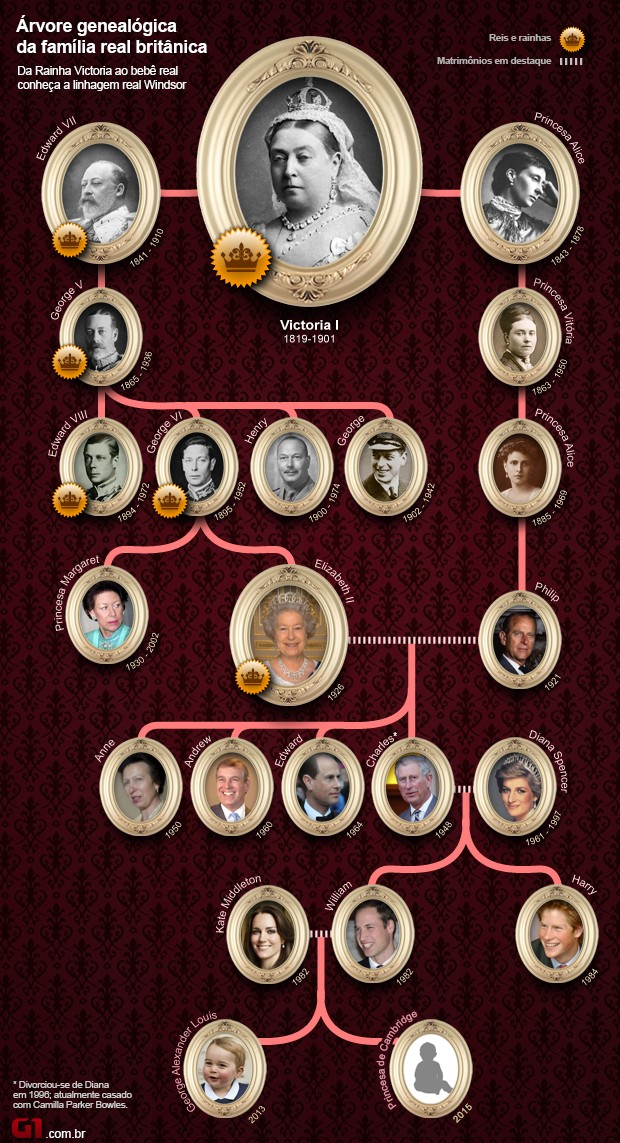 arvore genealógica da família real britânica (Foto: Arte/G1)
