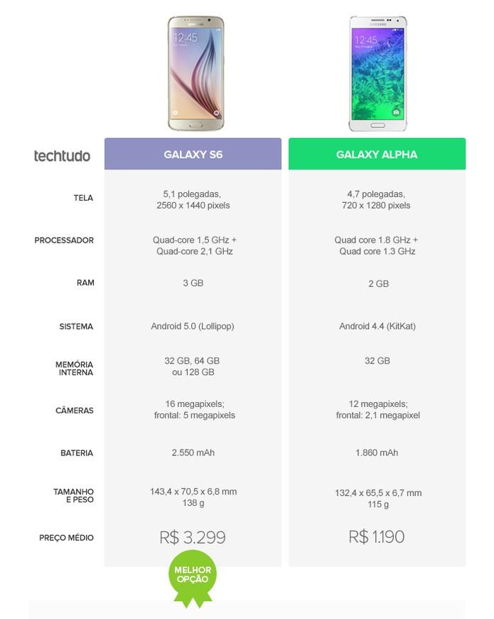 Tabela comparativa com as especificações técnicas do Galaxy S6 e Galaxy Alpha (Foto: Arte/TechTudo)