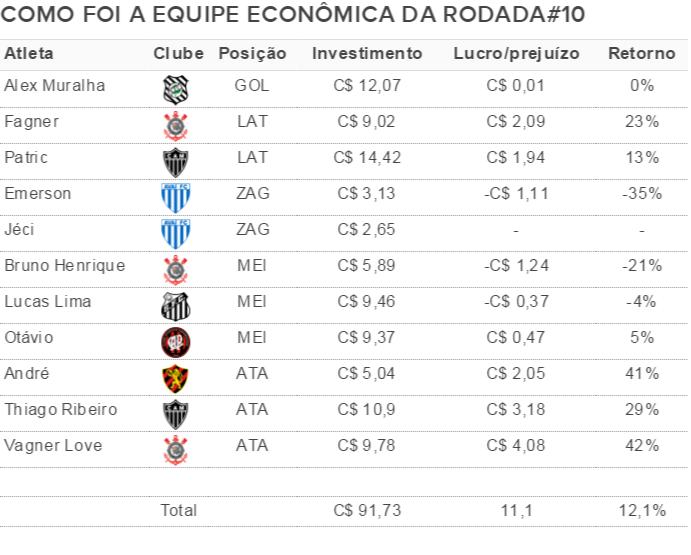 Como foi a equipe econômica da rodada#10 do Cartola FC