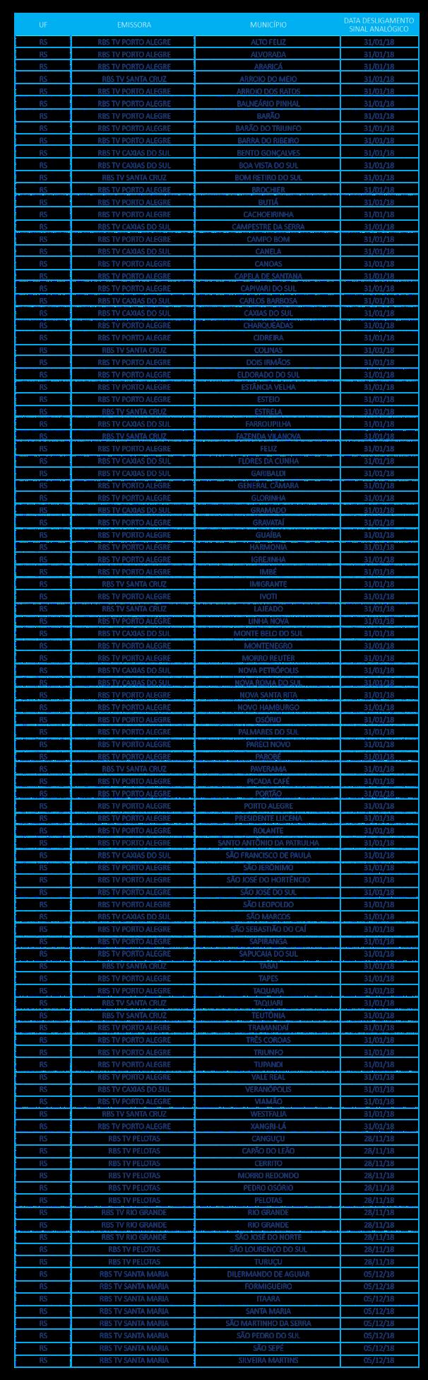 Tabela desligamento sinal analógico no RS tv digital (Foto: Divulgação)