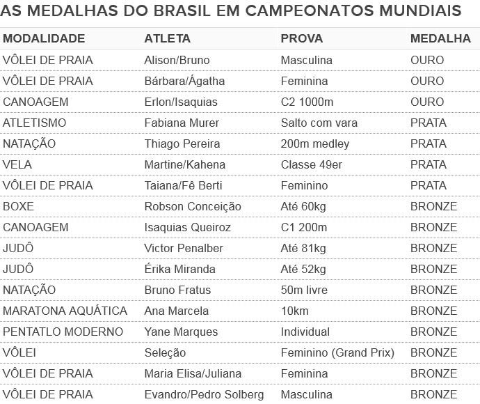 Medalhas do Brasil em Mundiais (Foto: Editoria de arte)