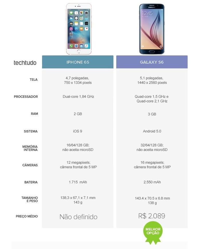 Mesmo com o enorme investimento da Apple, o Galaxy S6 consegue superar o iPhone 6S (Foto: Arte/TechTudo)