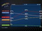 Ibope, votos válidos: Cartaxo, 33%, Maranhão, 23%, e Cícero, 22%
