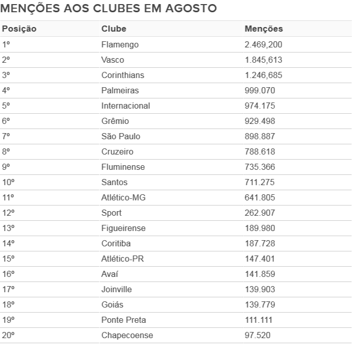 Tabela menções aos clubes agosto corrigida (Foto: Editoria de Arte GloboEsporte.com)