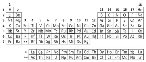 Tabela periódica (Foto: Reprodução/Fuvest)