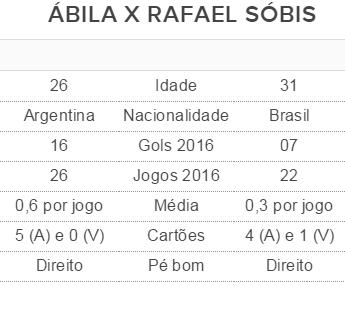 Comparativo entre Ramon Ábila e Rafael Sobis (Foto: GloboEsporte.com)