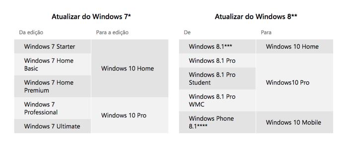 Dependendo do Windows já instalado, você receberá uma versão diferente da nova versão (Foto: Reprodução/Microsoft)