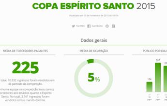 Copa Espírito Santo 2015 tem público 26,5% menor que a edição de 2014