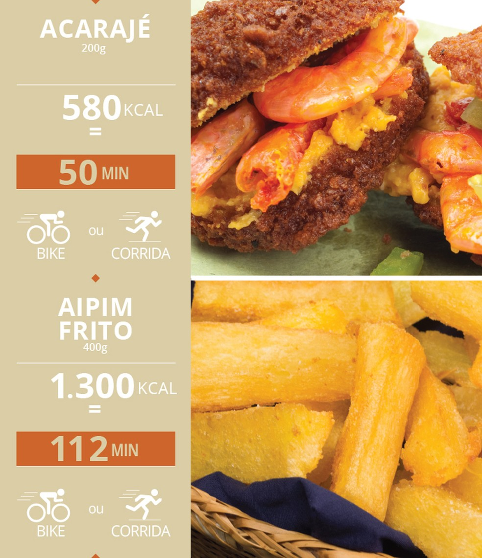 Acarajé e aimpim frito também são prejudiciais para a dieta dos atletas (Foto: Editoria de Arte/Eu Atleta)