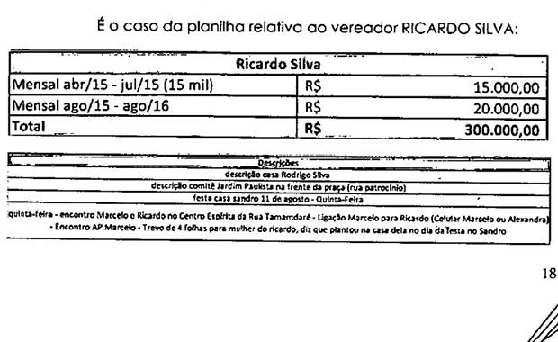 Ricardo Silva é relacionado em planilha de pagamentos achada no apartamento de Marcelo Plastino  (Foto: Reprodução/EPTV)