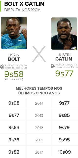 Info Rivalidade Bolt x Gatlin nos 100m (Foto: Infoesporte)