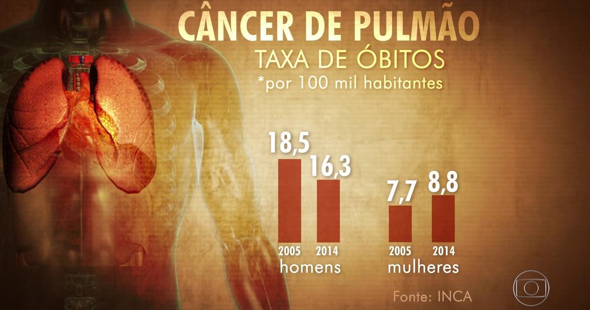 Conhecido Bom Dia Brasil - Mortes por câncer de pulmão entre homens diminuem LP39