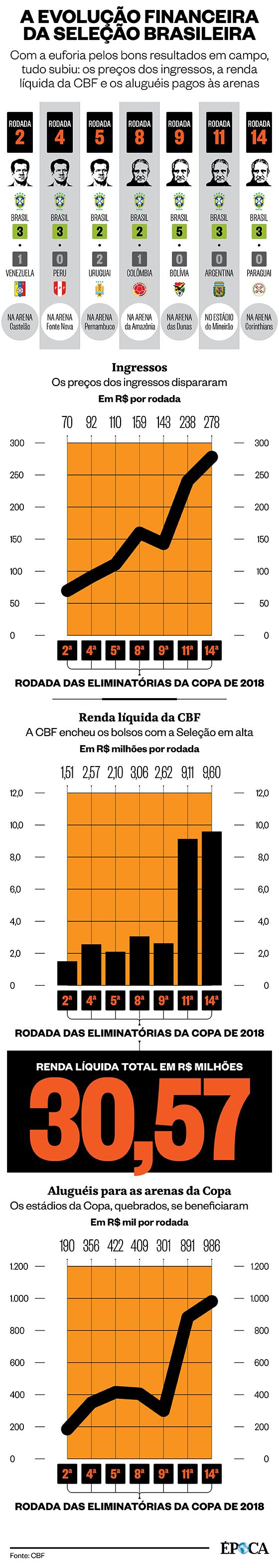 A evolução financeira da seleção brasileira (Foto: Época)
