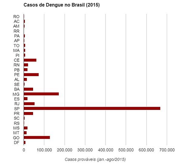 Número de casos prováveis de dengue no Brasil em 2015, de janeiro a agosto (Foto: Ministério da Saúde/SVS)