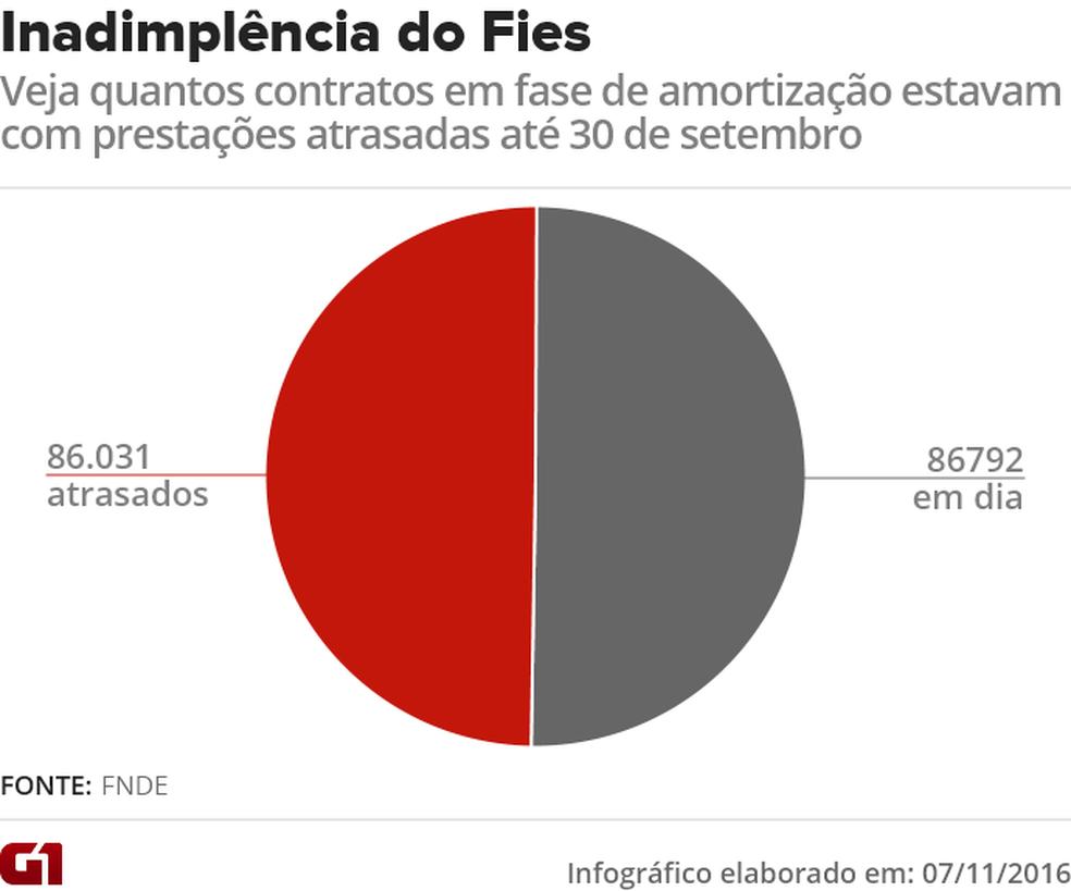 Gráfico mostra o número total de contratos do Fies em fase de amortização em 30 de setembro de 2016, e a quantidade deles que estão inadimplentes (Foto: Editoria de Arte/G1)