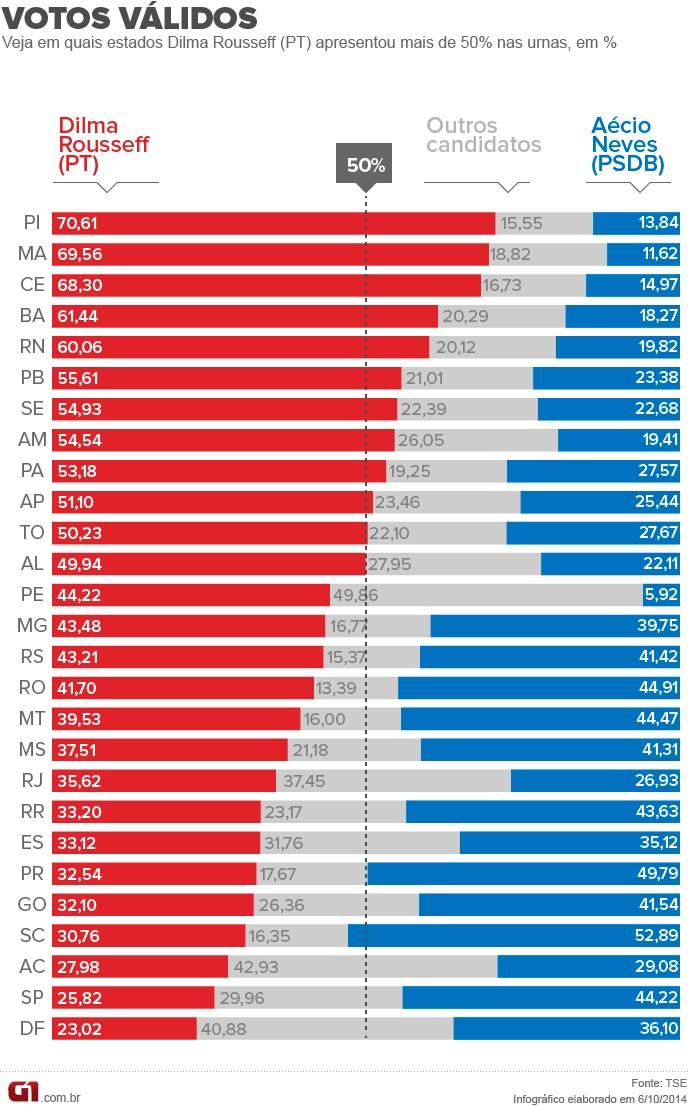 Votação do PT por estado