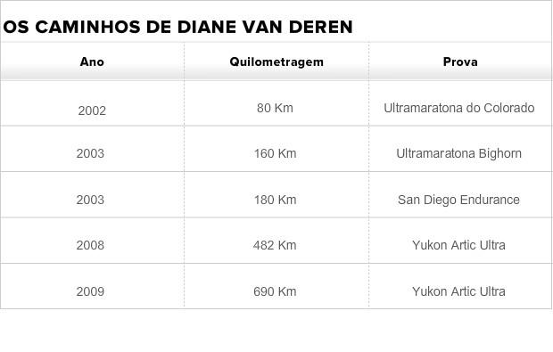 Veja as marcas de Diane (Foto: Esporte Espetacular)