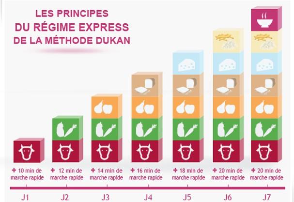 No site do Dukan o calendário ilustra bem direitinho como a dieta deve ser feita (Foto: Reprodução/ dukandiet.com)
