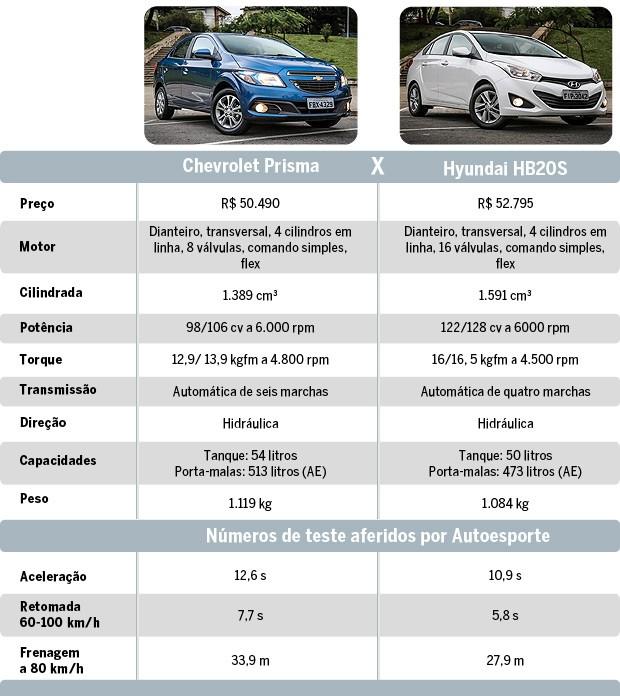 Comparativo: Chevrolet Prisma x Hyundai HB20S (Foto: Autoesporte)