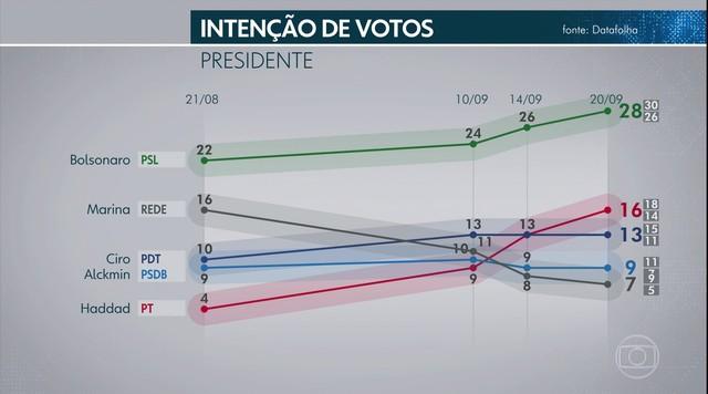 Datafolha divulga nova pesquisa de intenção de votos para presidente