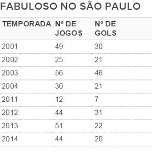 Tabela gols e jogos Luis Fabiano (Foto: Arte)