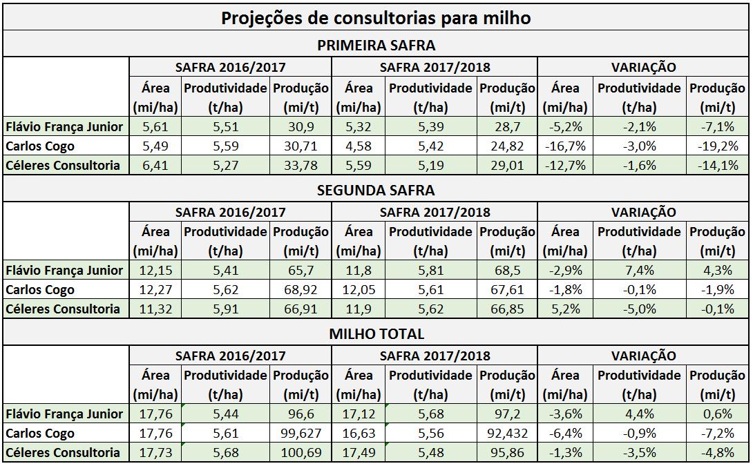 agricultura-milho-projecoes-consultorias (Foto: Consultorias/Elaboração: Globo Rural)