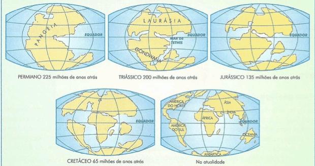 Deriva continental (Foto: Reprodução)