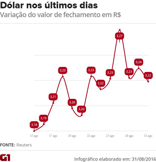 Dólar em agosto (Foto: Arte/G1)