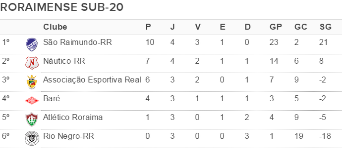 Classificação do Campeonato Roraimense de Futebol Sub-20 após a quinta rodada (Foto: arte)