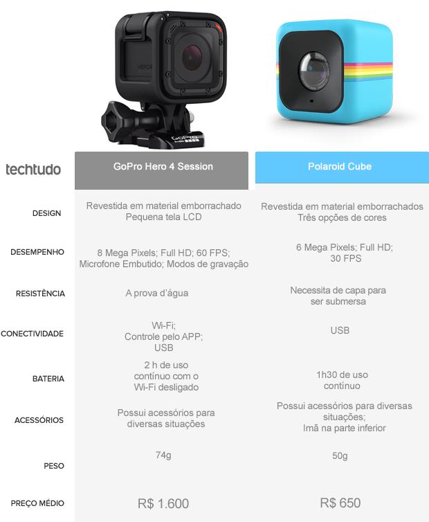 Quadro Comparativo GoPro Hero 4 Session vs Polaroid Cube (Foto: Arte/TechTudo)