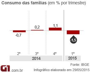 Arte PIB - consumo das famílias (Foto: Arte/G1)