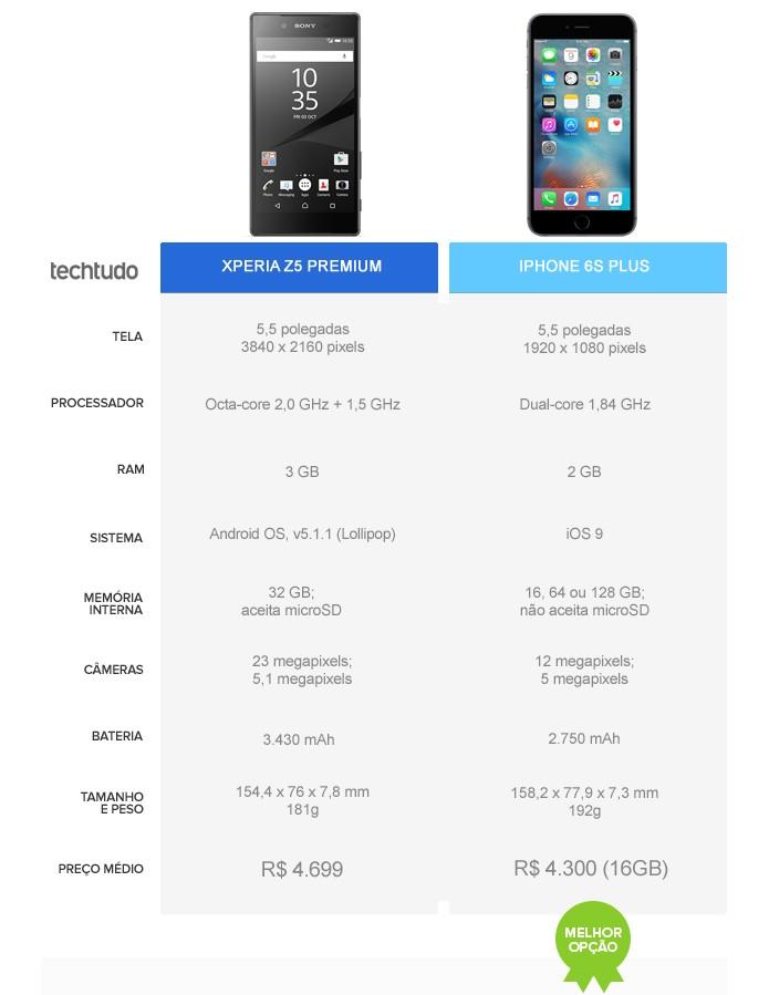 Compra do iPhone 6S Plus compensa mais do que a do Xperia Z5 Premium (Foto: Arte/TechTudo)