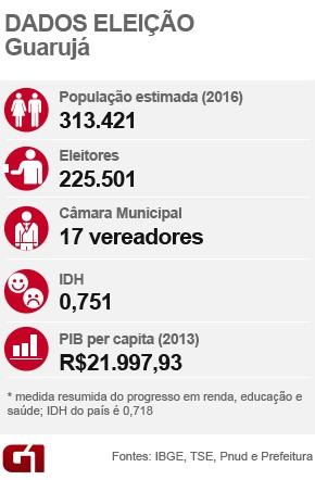 Dados - Guarujá (Foto: G1)