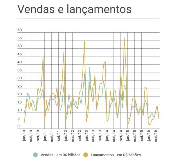 Vendas de imóveis  - Região Metropolitana de São Paulo (Foto: Fonte: Secovi)