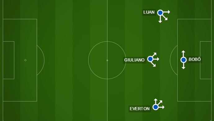 campinho, Grêmio, ataque, Luan, Bobô (Foto: Reprodução)