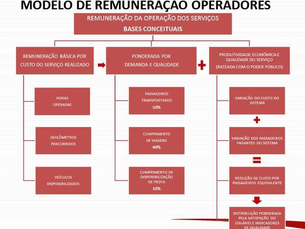 Modelo de remuneração dos operadores (Foto: Reprodução)