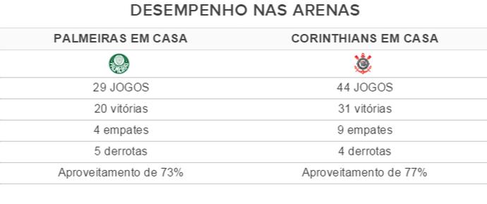 Desempenho de Corinthians e Palmeiras nas arenas (Foto: Arte)