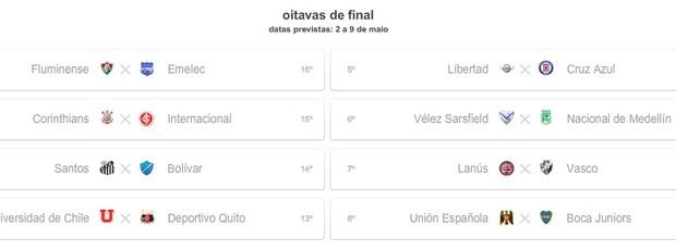Simulação com empate no Grupo 1 e vitória da Universidad de Chile (Foto: Reprodução)