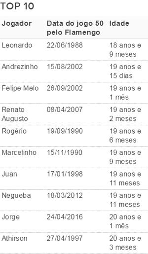 Tabela top 10 dos mais jovens que fizeram 50 jogos pelo Flamengo (Foto: Globoesporte.com)