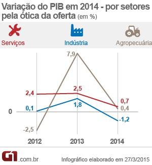 PIB por setores (Foto: Editoria de Arte/G1)