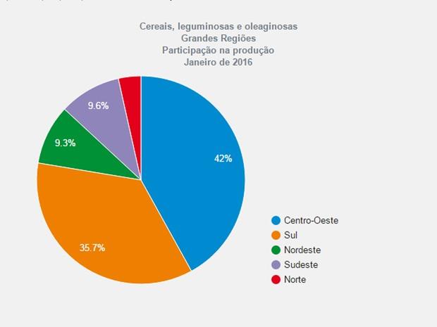 Participação das macrorregiões na safra de 2016 (Foto: Reprodução/IBGE)