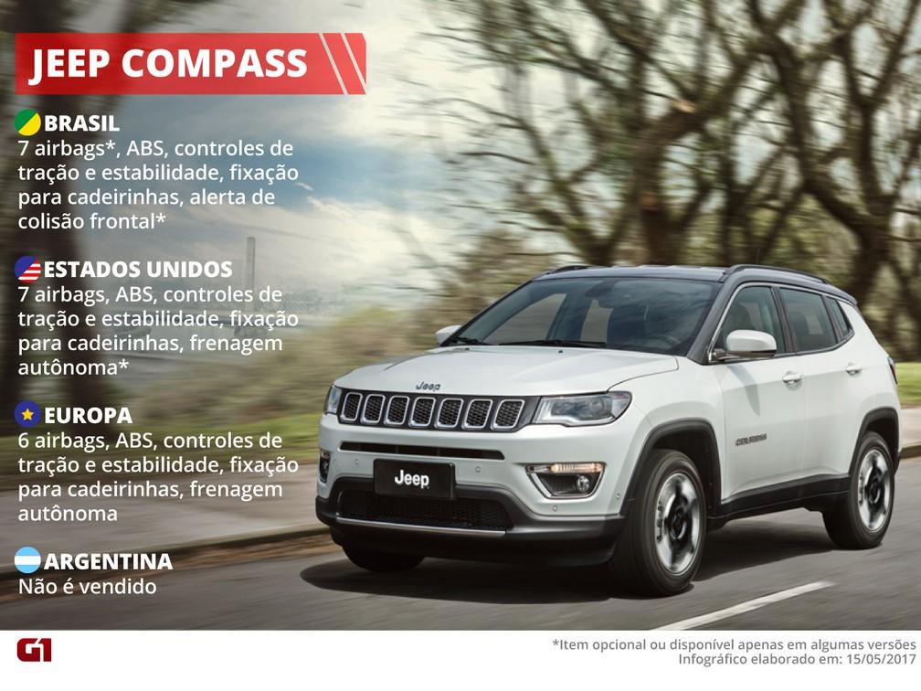 Itens de segurança do Jeep Compass (Foto: Arte/G1)