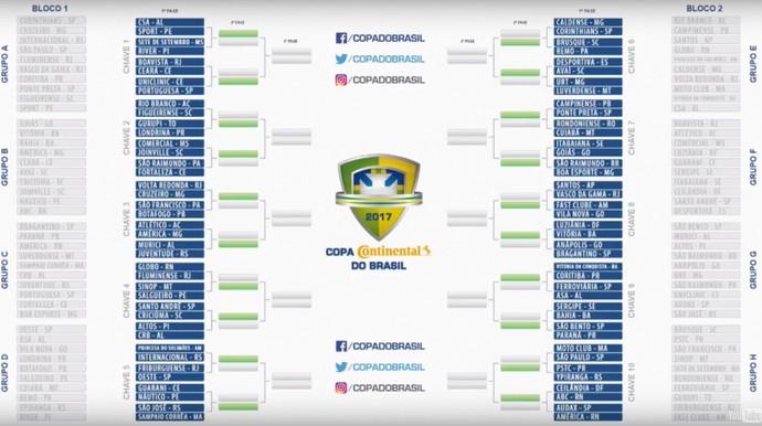 Copa do Brasil - tabela primeira fase (Foto: Reprodução/CBF)