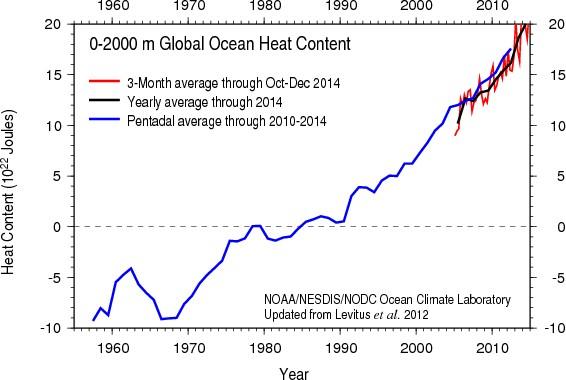 O gráfico da NOAA, agência de atmosfera e oceanos dos EUA, mostra como a quantidade de calor armazenada nos oceanos vem crescendo desde os anos 1960 (Foto: NOAA/Divulgação)