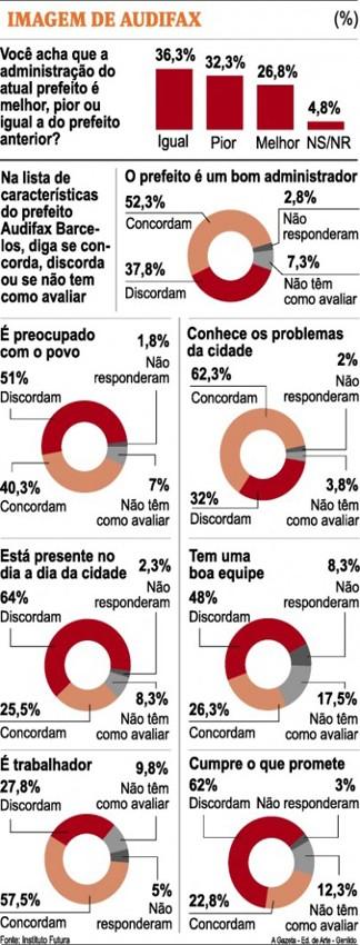 Prefeito Audifax tem aprovação de 27% na Serra, espírito Santo (Foto: A Gazeta)